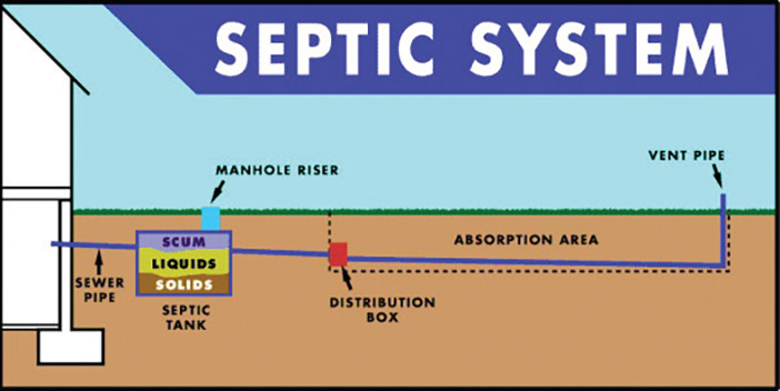 All About Private Septic Systems
