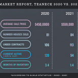 First Quarter 2021 Sales And Pricing Data: The Facts